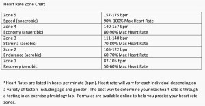 Trainer Tuesday Mackenzie Madison Heart-Rate-Zone-Chart Freeplay magazine women